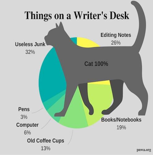 Things on a Writer's Desk